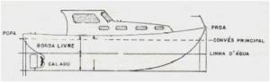 Embarcações ilustração 1