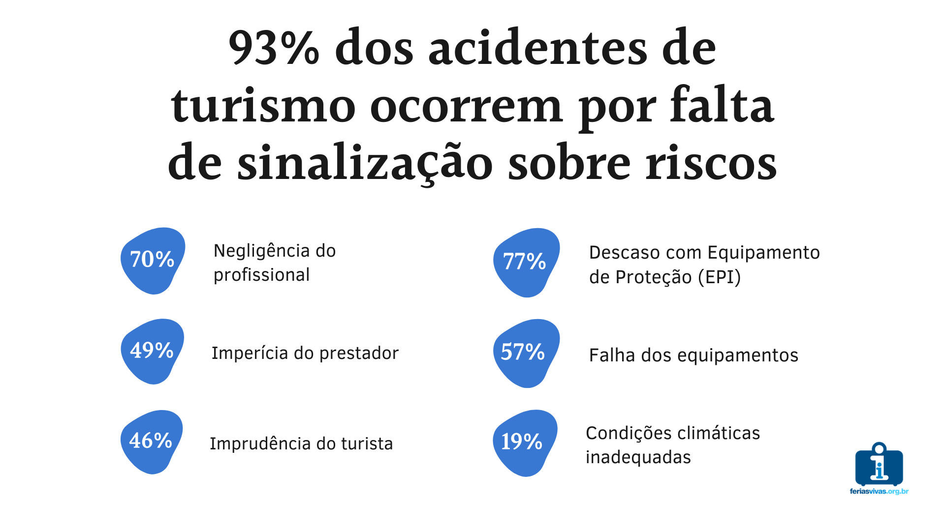 dados sobre acidentes no turismo